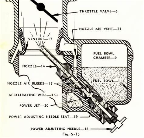 marvel schebler carburetor diagram looking for a nozzle for marvel schebler