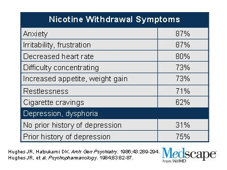 Signs Of Detoxing From Nicotine by What Are The Symptoms Of Nicotine Withdrawal Vaporvanity