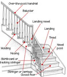 design decisions: stair railing design