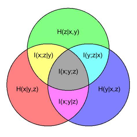 venn diagram information multivariate information