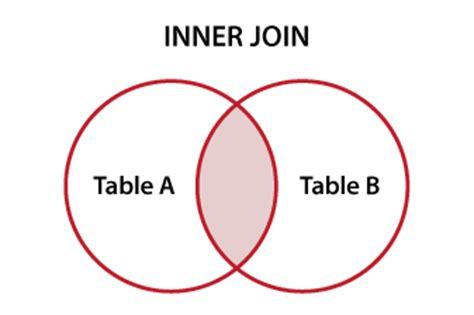 sql joins venn diagrams database design sql joins