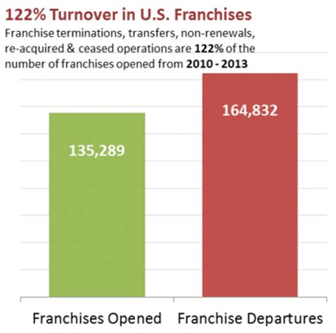 franchise numbers up 1 percent per year but unit turnover