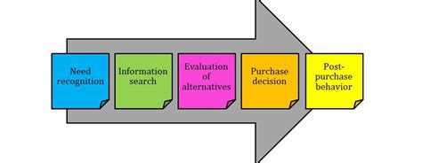 Decision Process Paper - buying decision process essay