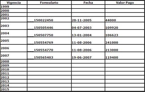 Pago Impuesto Boyaca | fechas de pago de impuesto de vehiculos de caldas autos post