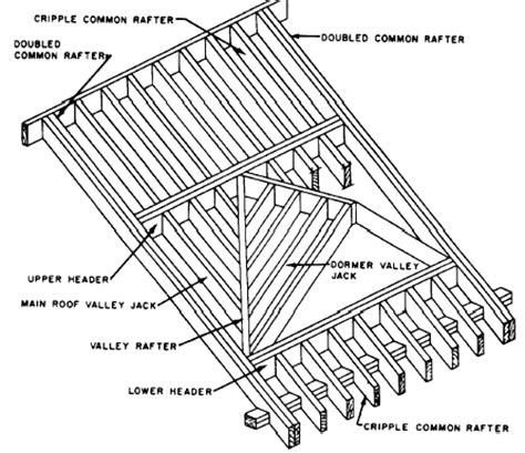 Roof Construction Design House Rafter Design