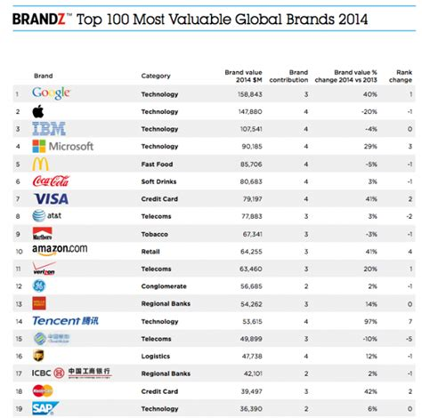 Best Global Mba Brands by Surpasses Apple As World S Most Valuable Brand