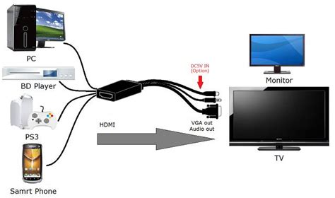 how to reset ps3 video settings from hdmi to av hdmi to vga with audio converter hdmi vga ypbpr