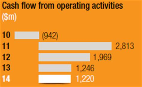 cash flow from operating activities integrated report anglogold ashanti