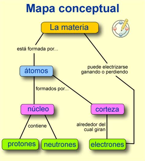 fuente ontoria a y otros 1992 mapas conceptuales madrid nunca dejes de so 209 ar mapa conceptual