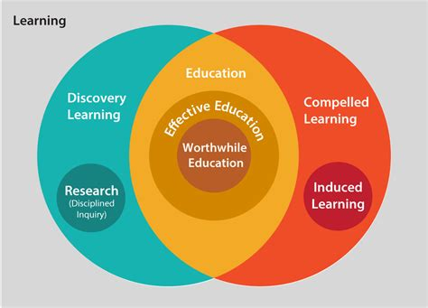 ed diagrams educology home knowledge of education school of