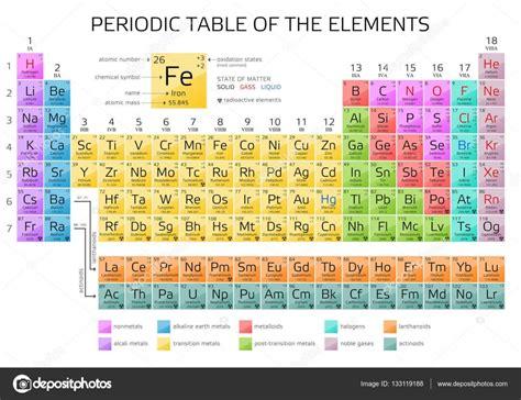 tavola di mendeleev tabla peri 243 dica de los elementos de mendeleiev con nuevos