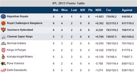 Ipl T20 Points Table by Ipl 2014 Point Table Holidays Oo