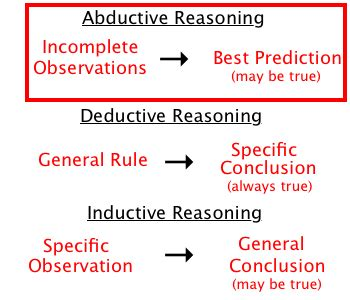 define induction time abductive reasoning abductive approach research methodology