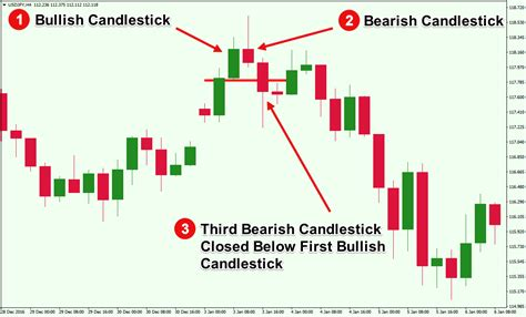 candlestick pattern three inside up an overview of triple candlestick patterns forex