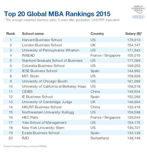 Best Mba 2015 by дэлхийн топ 20 Mba хөтөлбөртэй сургуулиуд өглөө мн