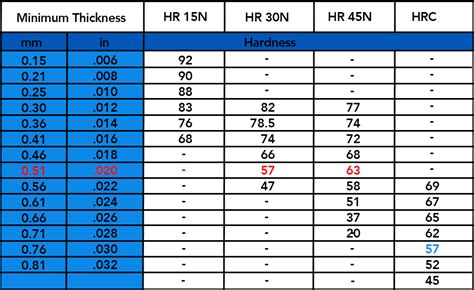 steel hardness scale rockwell hardness table metals brokeasshome