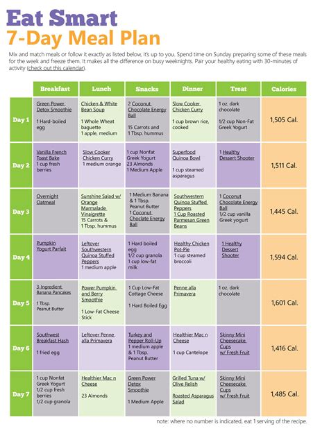 food diet plan ultimate 7 day diet plan food lost weight and meals