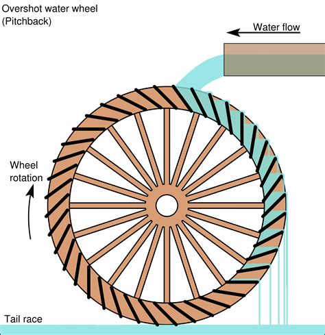 Diy Logo file pitchback water wheel schematic png wikimedia commons