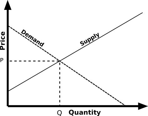 ticker diagram definition file simple supply and demand svg wikiquote