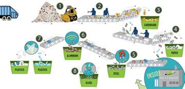 Process Of Recycled Paper - millennium recycling process