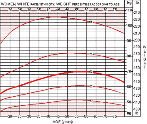 Average Bench Press By Weight And Age Female Weight Chart This Is How Much You Should Weigh
