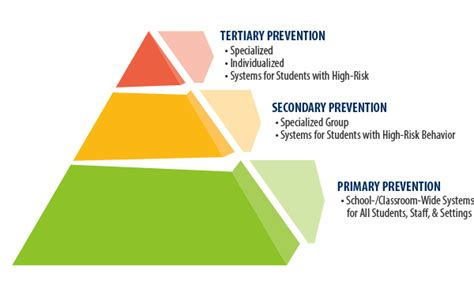 Behavior Modification Adalah by 3 Tiered System Pbis