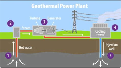 diagram of how geothermal energy works geothermal energy