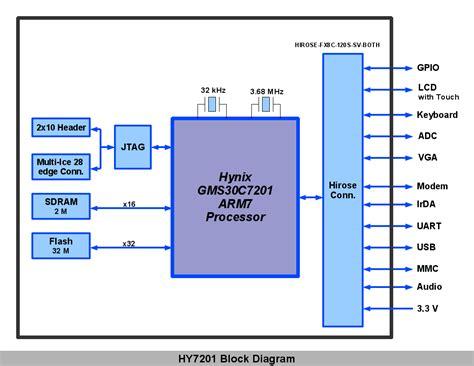 block schema c p u block diagram wiring diagram with description