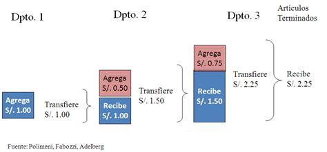 propuesta de un sistema de costo por procesos para las sistemas de costeo por procesos gesti 243 n empresarial