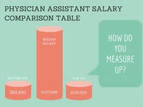 physician assistant salary comparison table 2015 pay by