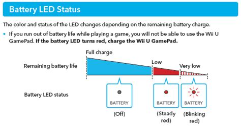 how to charge the wii u gamepad wii u wii u gamepad