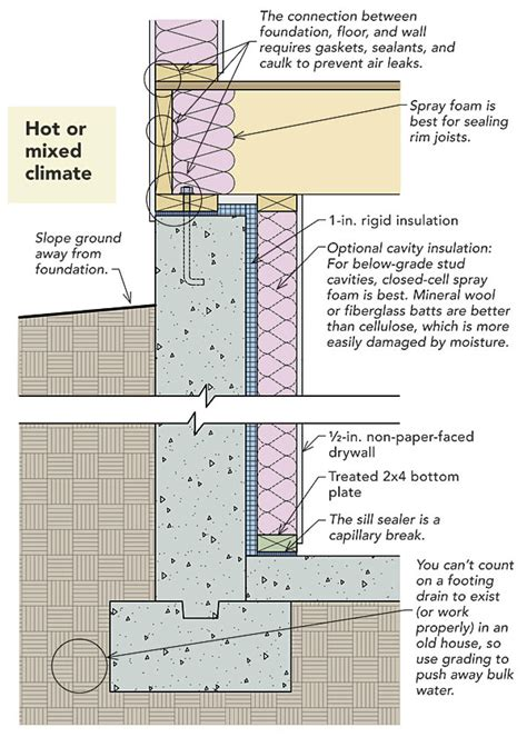 Vapor Barriers, Radon, Basement Slabs, and VOCs ? How to
