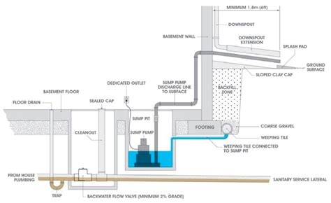 diagram of floor basement floor drain diagram images