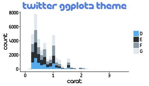 ggplot theme face ggplot2 extensions ggtech