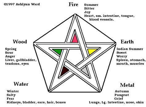 symbolism of the pentagram in occultism pagan symbols