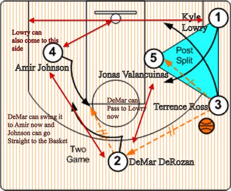 triangle offense diagram should the raptors incorporate some quot triangle plays quot in