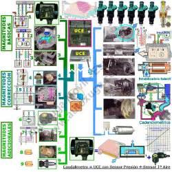 autoxuga protocolos de comunicaciones con las uces
