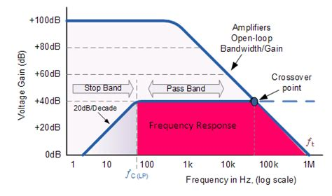 high pass filter frequency response active high pass filter circuit diagram and operation electronics post