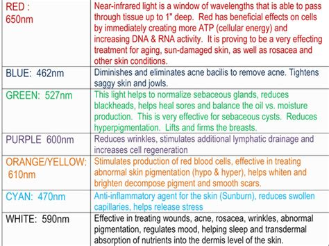 what is led light therapy image result for led light therapy color chart colour