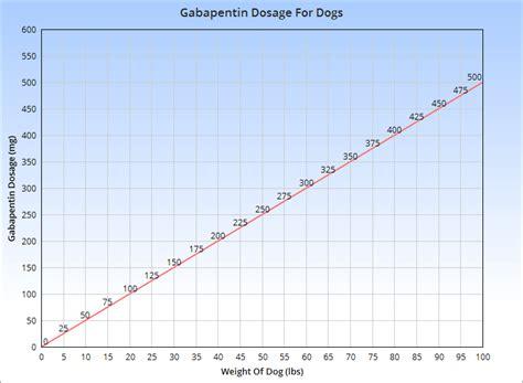 gabapentin dosage for dogs gabapentin for dogs veterinary place
