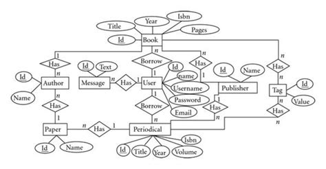 sle er diagram for library management system entity relationship diagram erd for a simple library