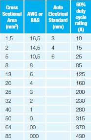 what size cable for domestic lighting cable size chart australia comfortable power cable size