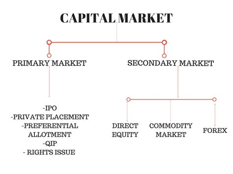Mba In Capital Markets India by Capital Market Explained With Exles The Capitalist