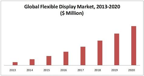 Display Case Lighting Flexible Display Market By Technology 2020