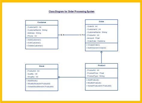 Hairstyles Inventory Lab by An Uml Class Diagram Showing The The Order Processing