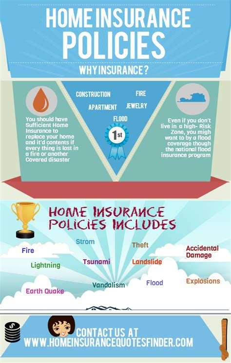 insurance on house quotes on house insurance 28 images homeowners insurance quotes quotesgram should