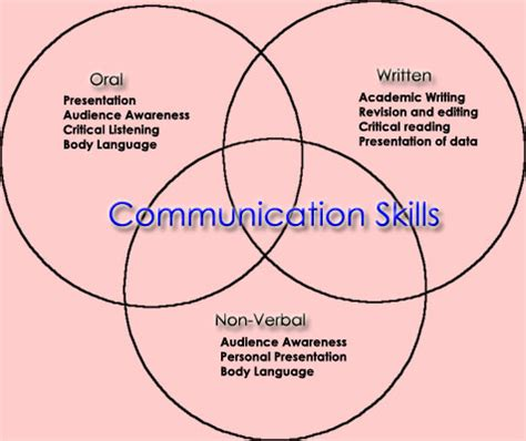effective communication in nursing leadership june 2011