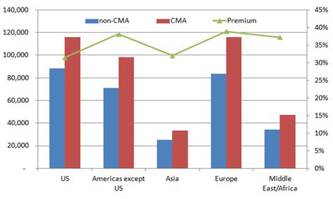Cpa Cma Mba Salary by Cma Vs Non Cma Salary Earn 33 More Money Than Your Peers