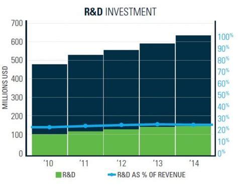 bentley reports 625 million revenue for 2014 graphicspeak