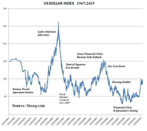 u.s. dollar index wikipedia